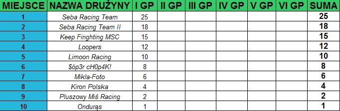 I Grand Prix tabela Endurance I GP za nami