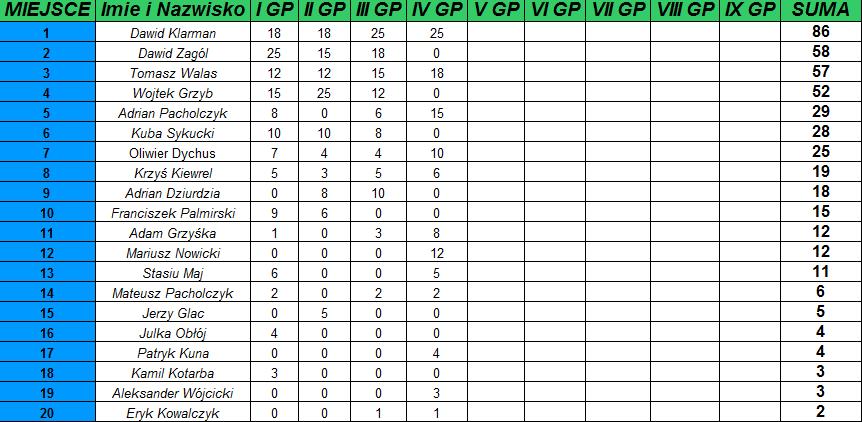 IV GP WSPOLNA IV Grand Prix