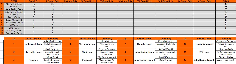 Klasyfikacja Generalna Druzynowa II GP Kartingowa Liga Racing Kart
