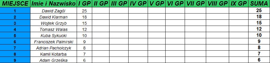 I GP Junior Starszy Juniorzy: Dominacja zakończona!