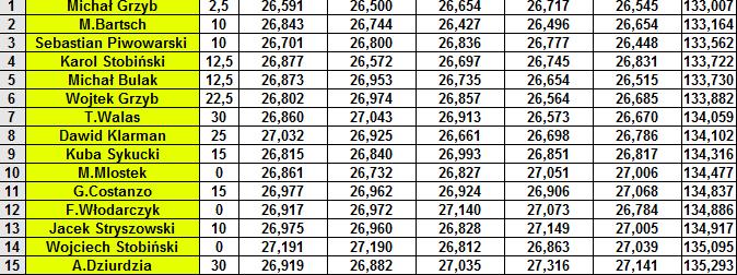 wyniki III Grand Prix 2016