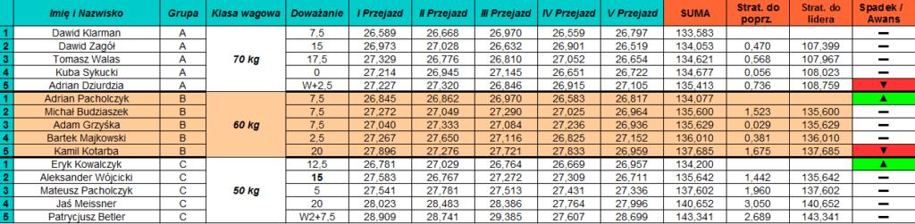 juniorzy 1024x251 Przed nami II GP Mistrzostw Akademii!